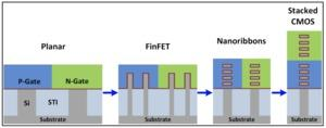 Intel Self-Aligned 3D Stacked Multi-Ribbon CMOS