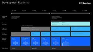 IBM Quanten-Computing-Roadmap