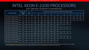Intel Xeon E-2200-Serie