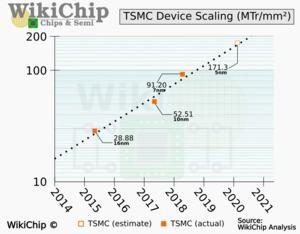 WikiChip zu TSMCs 5-nm-Fertigung (Quelle: WikiChip)