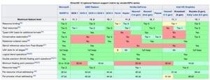 Übersicht der Funktionen in DirectX 12
