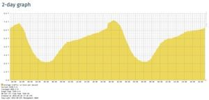 DE-CIX erreicht 7 TBit/s