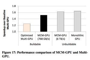 NVIDIA MCM-Studie