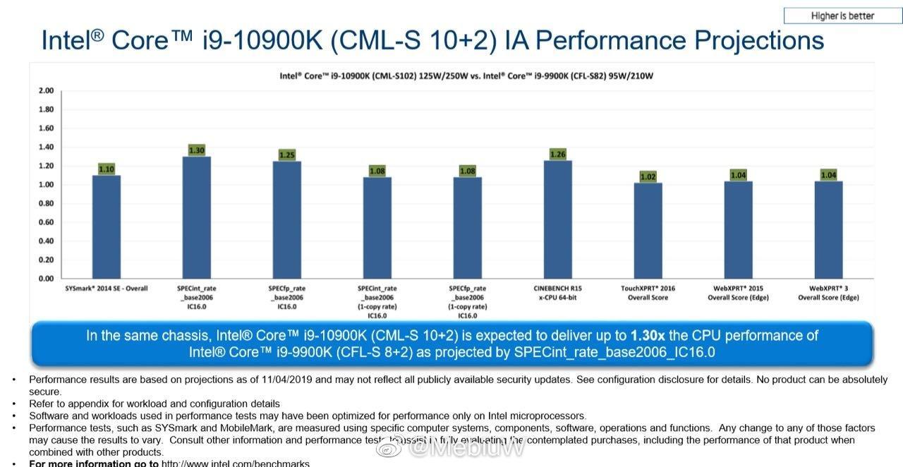 Intel Core i9-10900K vs. Core i9-9900K