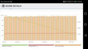 Neuer Bestwert: In unseren PCMark-Messungen war bislang kein Smartphone so leistungsfähig wie das Mate 9