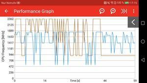 Die Grafik zeigt, dass der Kirin 960 im Mate 9 unter Last nicht konstant mit dem maximalen Takt arbeitet
