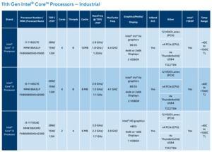 Intel Tiger Lake für Embedded und Industrial