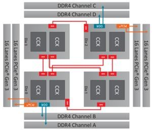 AMDs Dynamic Local Mode