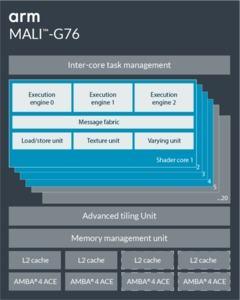 ARM Mali-G76