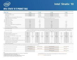 Intel Stratix 10 TX