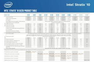 Intel Stratix 10 GX 10M