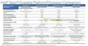 Intel Xeon Sapphire Rapids Spezifikationen