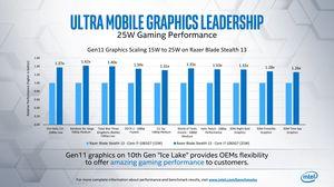 Intel Real World Performance Event IFA 2019 Intel sieht seine Mobilprozessoren vor AMD- und ARM-Lösungen