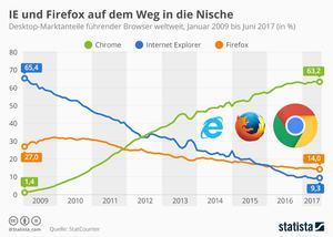 Firefox auf dem Weg in die Nische