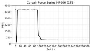 Corsair Force Series MP600 Review