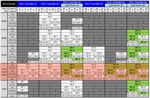 Offizielles Datenblatt zur 300-Serie der Chipsätze