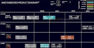 AMD EPYC-Roadmap 2020-2023