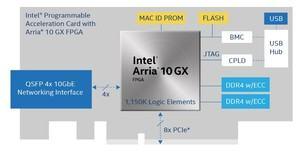 Intel Arria 10 GX FPGA-Beschleunigerkarte