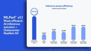 MLPerf Inference 1.1
