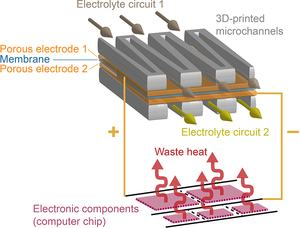 Konzept für eine Flüssigkeitsbatterie im Chip der ETH Zürich.