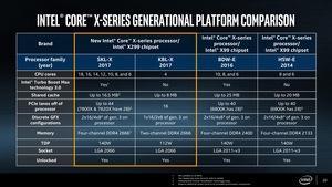 Intel Core-X-Series-Prozessoren