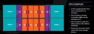 Auch für Zen+ nutzt AMD den CPU Complex getauften Prozessoraufbau