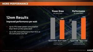AMD Zen+: Bei gleichem Takt sparsamer, bei gleichem Energiebedarf schneller als Zen