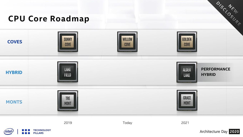 Intel Architecture Day 2020