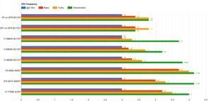 AMD RYZEN Benchmark-Vergleich im CPU Mark