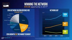 Präsentation zum Investoren Meeting von Intel im Q1 2017