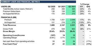 Spotify-Quartalszahlen Q2 2021