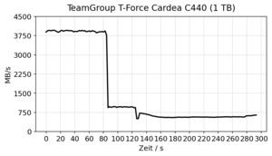 TeamGroup T-Force Cardea C440