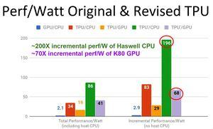Präsentation zur TPU von Google auf der Hot Chips