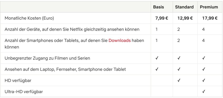 Netflix dreht in Deutschland erneut an der Preisschraube ...