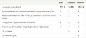 Netflix erhöht die Preise ernaut