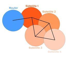 Tutorial Mesh-Netzwerke