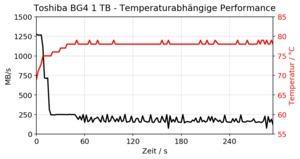 Toshiba BG4 KBG40ZNS1T02 Review