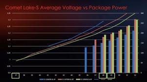 MSI zur Spannung und Package Power von Comet Lake-S