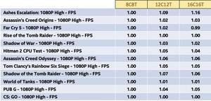 Intels eigene Leistungswerte