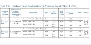 Spezifikationen für bis zu 127 W