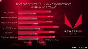 AMD Radeon Software Crimson ReLive Edition 17.9.2 Leistung im CrossFire