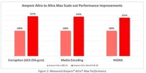 Ampere Altra Max: 80 gegen 128 Kerne