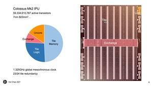 Hot Chips 33: Graphcore Colossus Mk2 GC200 IPU