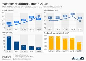 Mobilfunk in Deutschland 2016