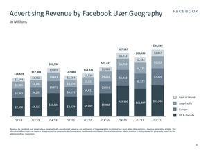 Facebook Earnings Q2 2021