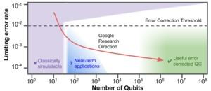 Google Bristlecone Quantenchip