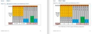 Technische Daten zum 300 / 495 Series Chipsatz