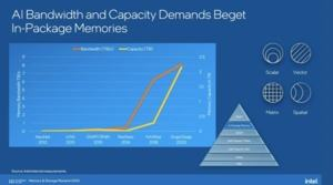Intel Memory Storage Day 2020