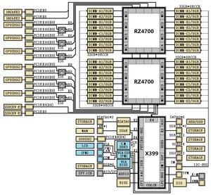 Blockdiagramme zur X390- und X399-Plattform