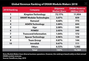 Kingston Weltweiter Umsatz DRAM-Modulhersteller